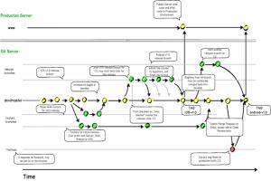 L'intégration continue et le déploiement continu expliqués (1er Partie)