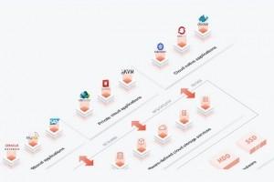 Telex : Le chinois Sandstone lève 19 millions d'euros, Les 1ers Mac ARM attendus fin 2020, Lenovo fournit un système HPC à l'association Max Planck