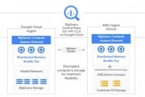 Exploiter directement les données AWS, Azure et GCP avec BigQuery Omni