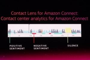 Analyse des conversations dopée à l'IA avec AWS Contact Lens