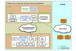 Telex : Le DOE lance son plan d'Internet quantique, Google maintient le télétravail jusqu'en juillet 2021, GEDmatch piraté