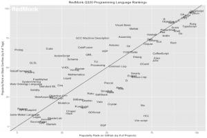 Python, 2e dans le classement des langages de RedMonk
