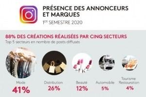 Étude : les marques de cinq secteurs plébiscitent Instagram