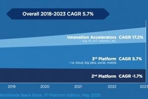 Dépenses IT : IDC prévoit 1 300 Md$ en 2020 et modélise l'écosystème Google Cloud