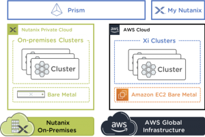Nutanix généralise Clusters sur AWS