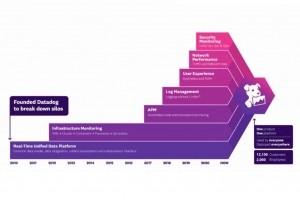 Dash 2020 : Avec Continuous Profiler, Datadog analyse le code en production 24/24