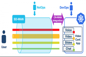 Trafic IP optimisé avec Cisco Cloud-Native SD-WAN