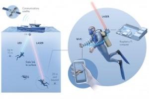 Télex : Aqua-Fi une connectivité sous-marine, Epicor racheté par CD&R, Napster vendu