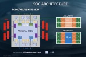 Gros gains de performance pour les puces AMD Epyc Milan