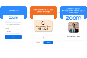 Zoom apporte la double authentification à tous les utilisateurs