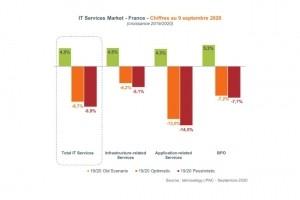 Contraction attendu du marché des services IT en 2020