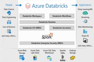 Azure Databricks livre un aperçu du moteur de requête parallèle Photon