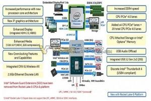 Intel Rocket Lake avec PCIe 4 : pas avant mars 2021