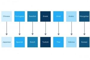Facebook AI livre un mod�le de traduction pour 100 paires de langues
