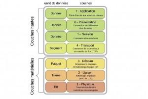Retour sur les 7 couches OSI du réseau