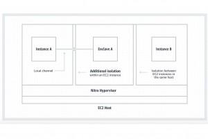 AWS lance ses Nitro Enclaves pour isoler radicalement les données sensibles