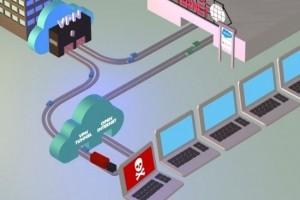 Panorama des offres SASE du marché