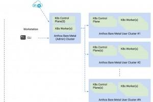 Cloud hybride : Google Anthos sur bare metal en disponibilité générale