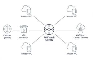 AWS �toffe les liens de Transit Gateway�Connect avec les �quipementiers