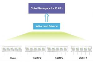 Nutanix �tend les fonctionnalit�s cloud hybride aux donn�es non structur�es