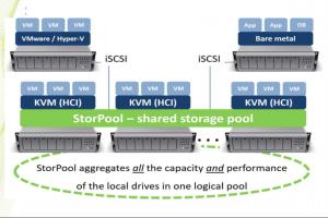 StorPool ajoute le support de Kubernetes en plus de KVM, ESXi et  Hyper-V