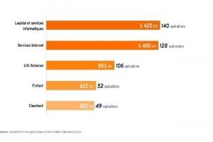 5,4 Md€ levés en 2020 par la French Tech