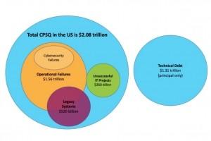 La mauvaise qualité logicielle a coûté 2 080 Md$ aux Etats-Unis en 2020