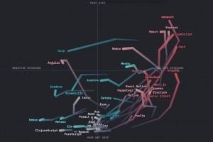 Radiographie de la nébuleuse JavaScript en 2020