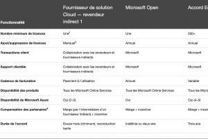 Microsoft r�vise son programme licence perp�tuelle pour les CSP