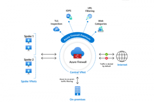 Microsoft d�voile son offre Azure Firewall Premium