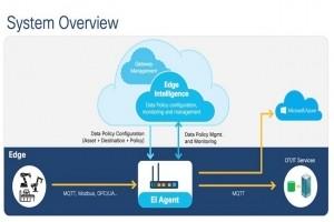 Cisco et AWS travaillent sur des services et logiciels pour l'Edge et l'IoT