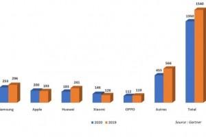 Smartphones : Gartner et IDC pas d'accord sur l'�volution des ventes 2020