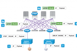 3 failles critiques fragilisent les solutions ACI et NS-OX de Cisco