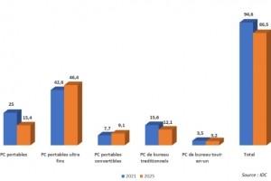 Europe de l'Ouest : l'industrie PC pr�t pour un record au premier trimestre 2021
