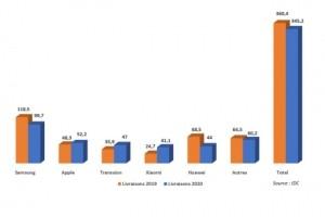 Recul de 5% du march� europ�en des smartphones en 2020