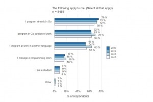 Le langage Go gagne du terrain dans les entreprises