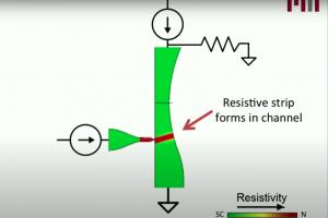 Cryotron, un commutateur supraconducteur bon march� pour l'informatique quantique