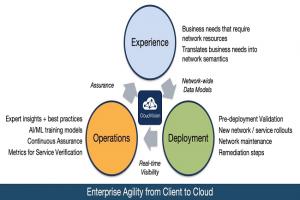 Automatisation renforcée pour la plateforme CloudVision d'Arista