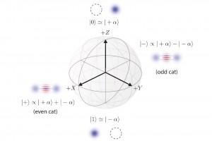 AWS explore la correction d'erreur en informatique quantique