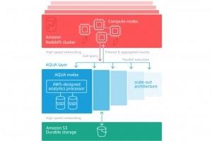 AWS accélère les requêtes RedShift avec son duo Aqua/FPGA