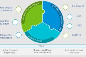 VMware unit ses forces Workspace One, Carbon Black Cloud et SASE