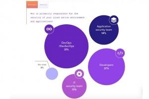 Les développeurs d'apps natives cloud plus sensibles à la sécurité