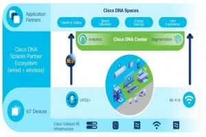 Les services DNA Spaces d�barquent sur les Catalyst 9000 de Cisco