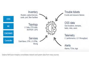Cisco rach�te Sedona Systems pour un montant de 100 M$