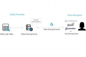 Databricks lance le projet Delta Sharing pour un partage s�curis� des donn�es