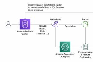 AWS rend Redshift ML disponible pour tous