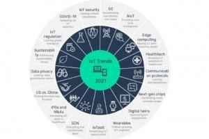 Le cap des 1 000 Md$ attendu pour le march� de l'IoT en 2024