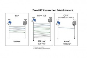 Le protocole QUIC de Google va passer Internet � la vitesse sup�rieure