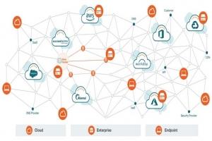 Cisco am�liore les performances, la s�curit� et l'analyse des r�seaux automatis�s