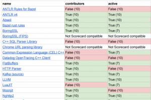 Google renforce Scorecards pour r�duire les risques des projets open source